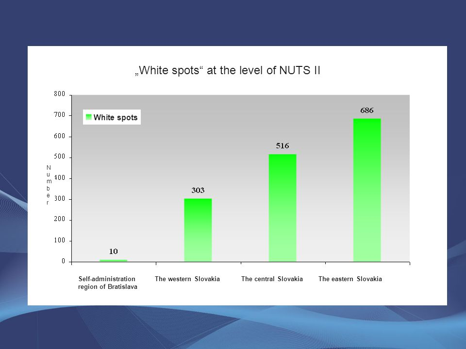 """White spots at the level of NUTS II The central Slovakia NumberNumber White spots Self-administration region of Bratislava The western SlovakiaThe central SlovakiaThe eastern Slovakia"