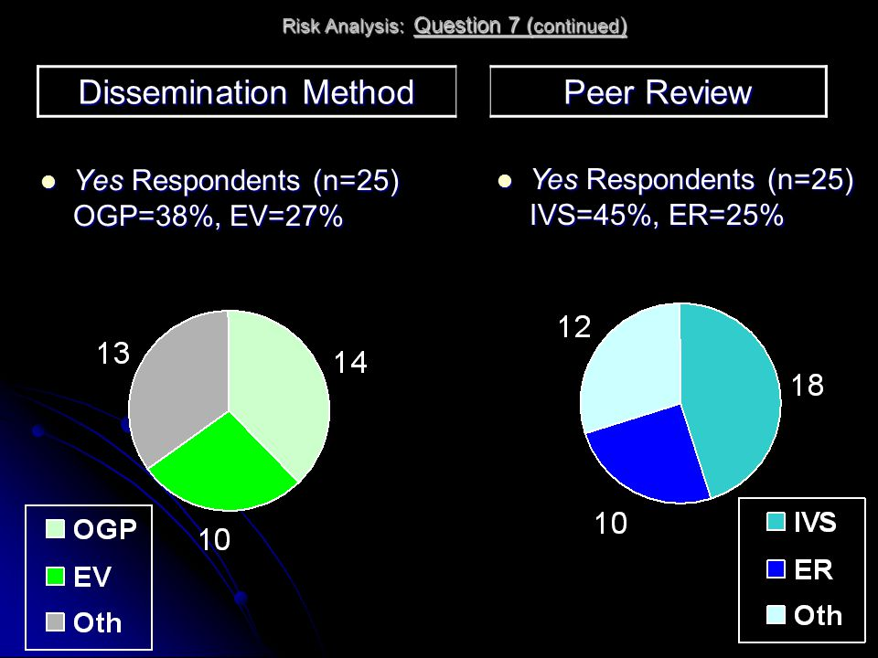 Risk Analysis: Question 7 ( continued ) Yes Respondents (n=25) OGP=38%, EV=27% Yes Respondents (n=25) OGP=38%, EV=27% Dissemination Method Peer Review Yes Respondents (n=25) IVS=45%, ER=25% Yes Respondents (n=25) IVS=45%, ER=25%