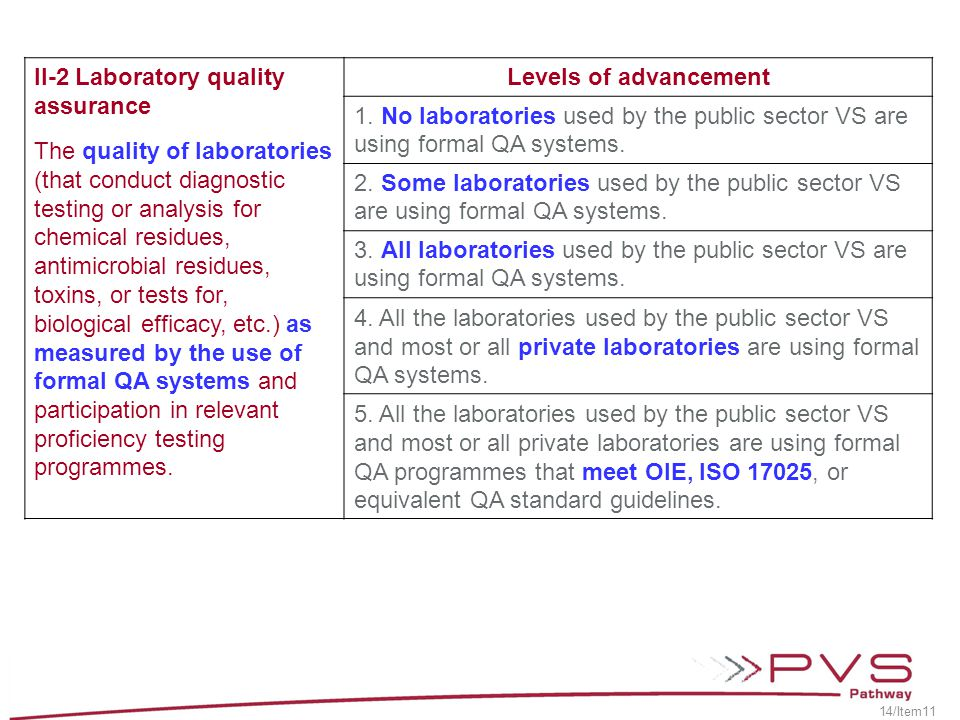 II-2 Laboratory quality assurance The quality of laboratories (that conduct diagnostic testing or analysis for chemical residues, antimicrobial residu
