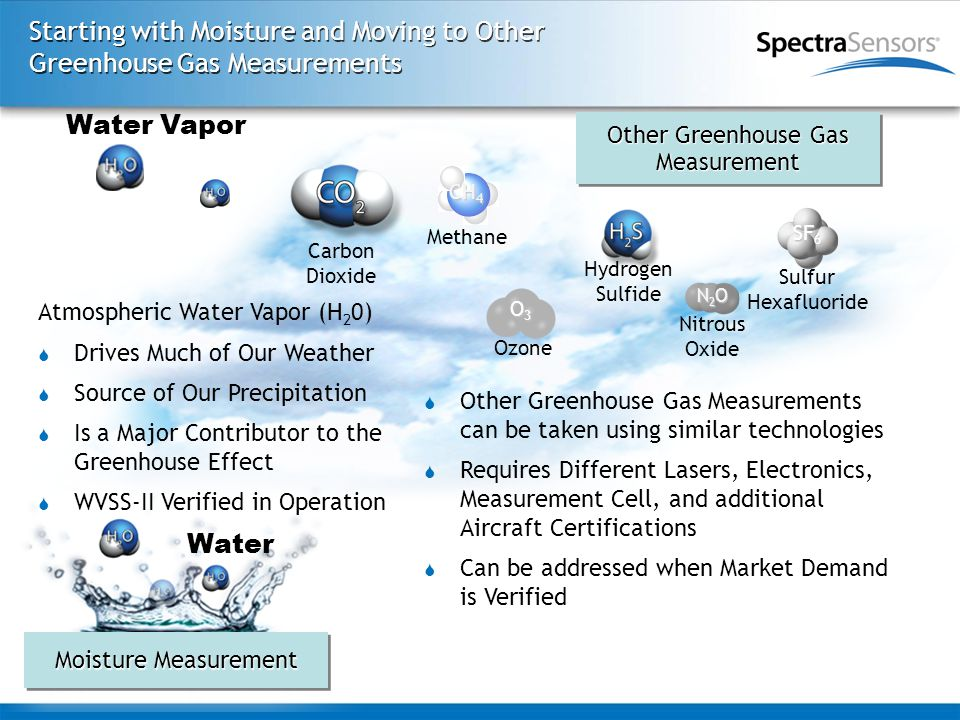 Starting with Moisture and Moving to Other Greenhouse Gas Measurements Other Greenhouse Gas Measurement Measurement  Other Greenhouse Gas Measurements can be taken using similar technologies  Requires Different Lasers, Electronics, Measurement Cell, and additional Aircraft Certifications  Can be addressed when Market Demand is Verified Moisture Measurement Water Vapor Water Carbon Dioxide Hydrogen Sulfide Nitrous Oxide N2ON2ON2ON2O Methane CH 4 Sulfur Hexafluoride SF 6 Ozone O3O3O3O3 Atmospheric Water Vapor (H 2 0)  Drives Much of Our Weather  Source of Our Precipitation  Is a Major Contributor to the Greenhouse Effect  WVSS-II Verified in Operation