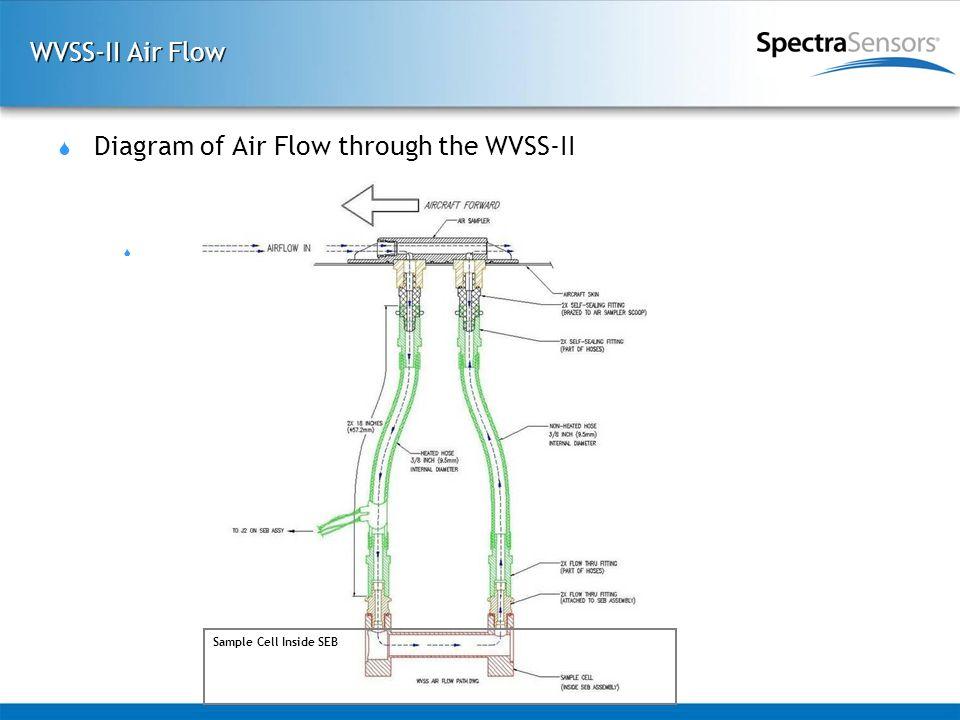 WVSS-II Air Flow  Diagram of Air Flow through the WVSS-II Sample Cell Inside SEB      