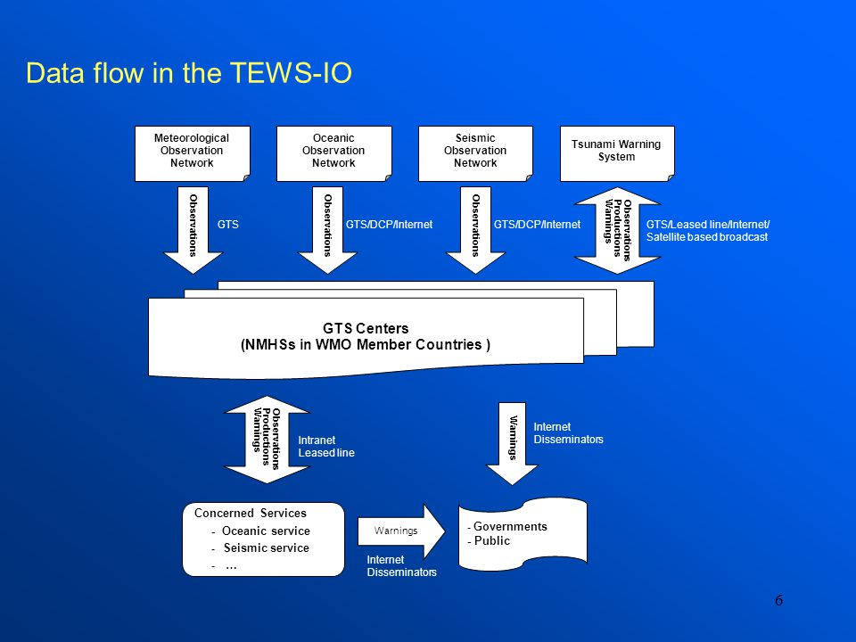 6 Data flow in the TEWS-IO Concerned Services - Oceanic service - Seismic service - … - Governments - Public Tsunami Warning System GTS Centers (NMHSs in WMO Member Countries ) Warnings ObservationsProductionsWarnings GTS/Leased line/Internet/ Satellite based broadcast Intranet Leased line Internet Disseminators Internet Disseminators Meteorological Observation Network Oceanic Observation Network Seismic Observation Network Observations ProductionsWarnings GTSGTS/DCP/Internet