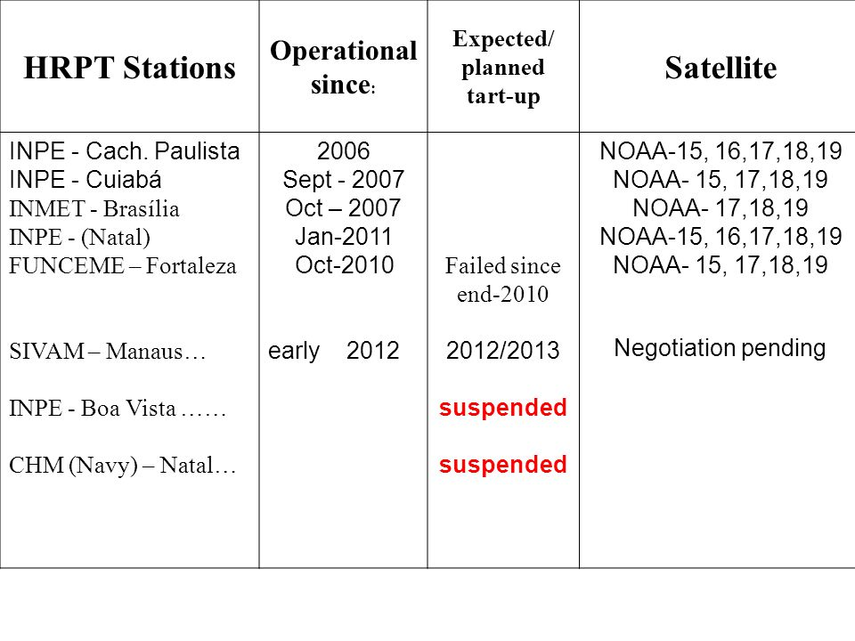 Station METOP Readiness X-RARS (IASI) NPP Readiness Cachoeira Paulista METOp ready20122013 (third quarter) Cuiaba METOp ready (station in transit) 2012 / early 2013 2013 (second quarter) Brasilia (planned for early 2013) - (No plans yet) Fortaleza(No plans yet) Natal/INPE (Station purchased) 2013 (first quarter) (No plans yet) Manaus ( negotiation pending) METOp hardware in place pending software module (tbd) NPP hardware in place pending software module Boa Vista(suspended) SOUTH AMERICA RARS – BRAZIL (Exeter IG Meeting – Oct-2012)