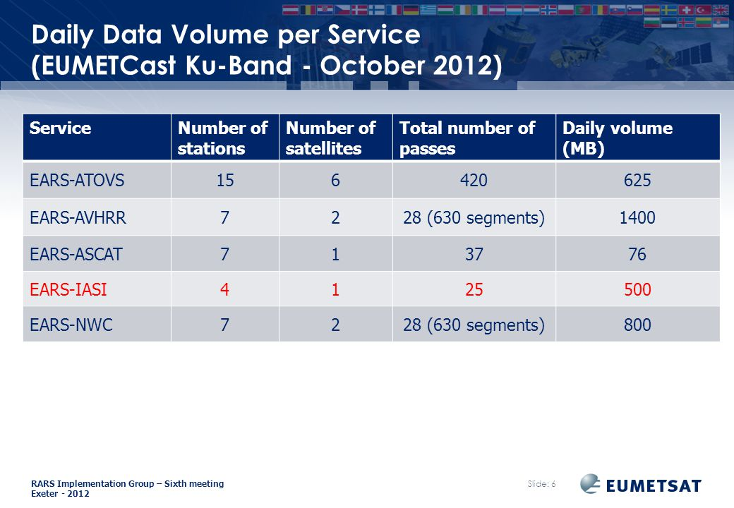 RARS Implementation Group – Sixth meeting Exeter Daily Data Volume per Service (EUMETCast Ku-Band - October 2012) Slide: 6 ServiceNumber of stations Number of satellites Total number of passes Daily volume (MB) EARS-ATOVS EARS-AVHRR7228 (630 segments)1400 EARS-ASCAT EARS-IASI EARS-NWC7228 (630 segments)800