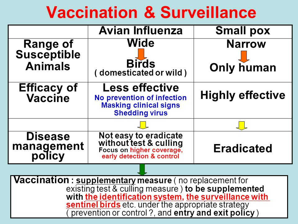 Vaccination & Surveillance Avian InfluenzaSmall pox Range of Susceptible Animals Wide Birds ( domesticated or wild ) Narrow Only human Efficacy of Vaccine Less effective No prevention of infection Masking clinical signs Shedding virus Highly effective Disease management policy Not easy to eradicate without test & culling Focus on higher coverage, early detection & control Eradicated Vaccination : supplementary measure ( no replacement for existing test & culling measure ) to be supplemented with the identification system, the surveillance with sentinel birds etc.