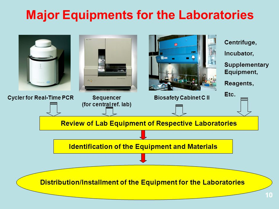 Major Equipments for the Laboratories Centrifuge, Incubator, Supplementary Equipment, Reagents, Etc.