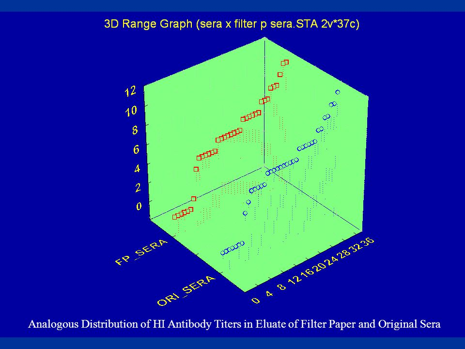 Analogous Distribution of HI Antibody Titers in Eluate of Filter Paper and Original Sera
