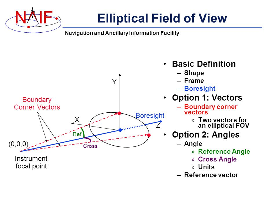 Navigation and Ancillary Information Facility NIF Elliptical Field of View Basic Definition –Shape –Frame –Boresight Option 1: Vectors –Boundary corner vectors »Two vectors for an elliptical FOV Option 2: Angles –Angle »Reference Angle »Cross Angle »Units –Reference vector Boundary Corner Vectors Boresight Instrument focal point X Y Z (0,0,0) Ref Cross