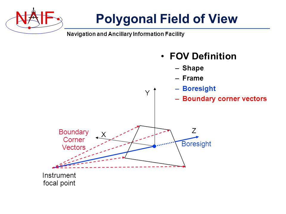 Navigation and Ancillary Information Facility NIF Polygonal Field of View FOV Definition –Shape –Frame –Boresight –Boundary corner vectors Boundary Corner Vectors Boresight Instrument focal point X Y Z
