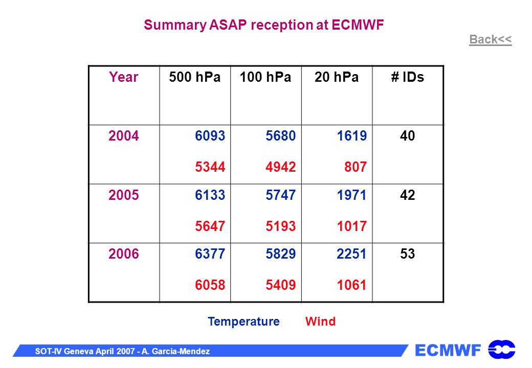 ECMWF SOT-IV Geneva April 2007 - A.