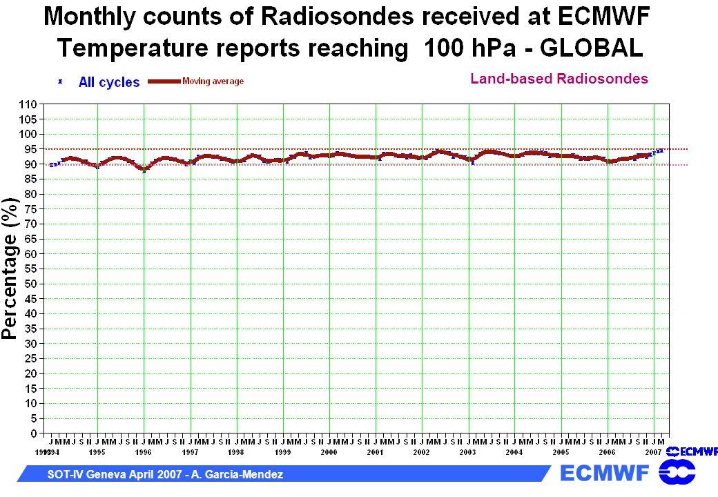 ECMWF SOT-IV Geneva April 2007 - A. Garcia-Mendez Land-based Radiosondes