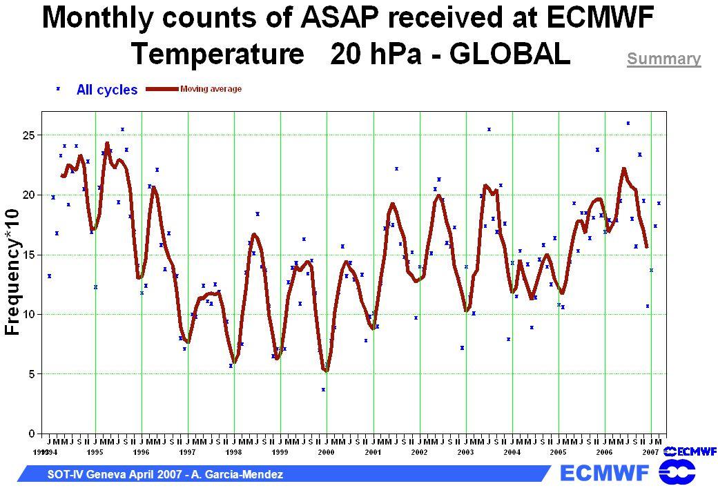 ECMWF SOT-IV Geneva April 2007 - A. Garcia-Mendez Summary