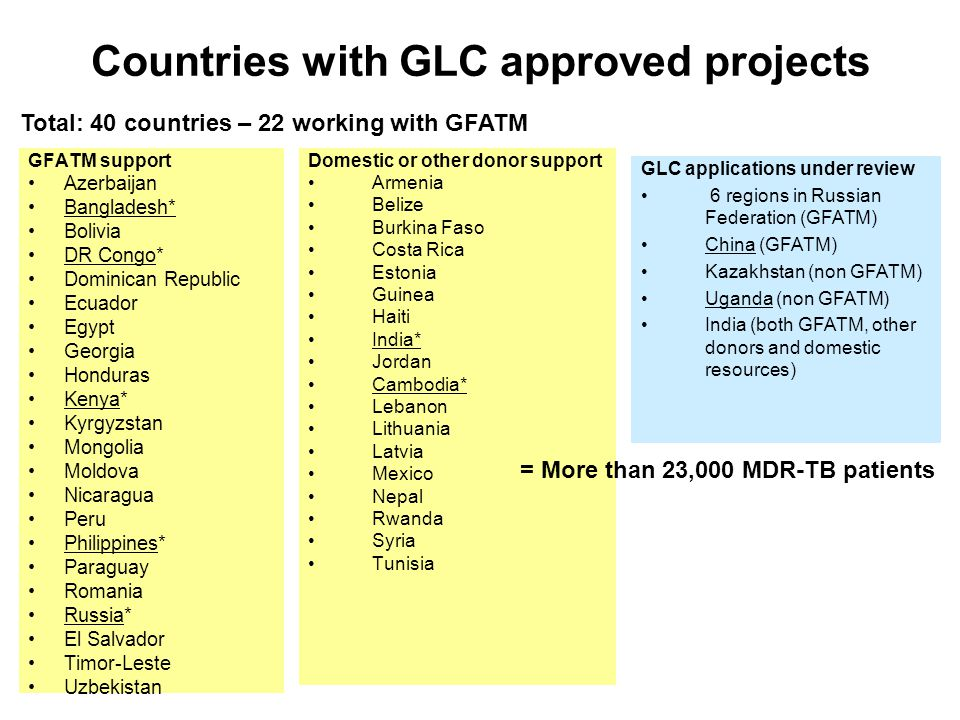 Countries with GLC approved projects Domestic or other donor support Armenia Belize Burkina Faso Costa Rica Estonia Guinea Haiti India* Jordan Cambodia* Lebanon Lithuania Latvia Mexico Nepal Rwanda Syria Tunisia GFATM support Azerbaijan Bangladesh* Bolivia DR Congo* Dominican Republic Ecuador Egypt Georgia Honduras Kenya* Kyrgyzstan Mongolia Moldova Nicaragua Peru Philippines* Paraguay Romania Russia* El Salvador Timor-Leste Uzbekistan Total: 40 countries – 22 working with GFATM = More than 23,000 MDR-TB patients GLC applications under review 6 regions in Russian Federation (GFATM) China (GFATM) Kazakhstan (non GFATM) Uganda (non GFATM) India (both GFATM, other donors and domestic resources)