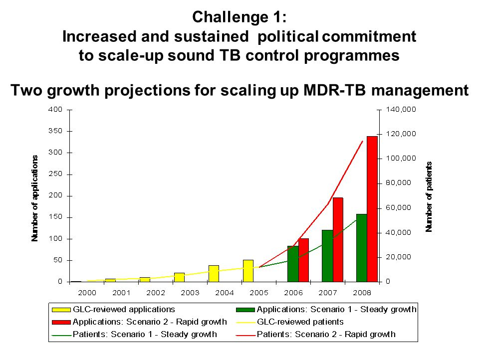 Challenge 1: Increased and sustained political commitment to scale-up sound TB control programmes Two growth projections for scaling up MDR-TB management