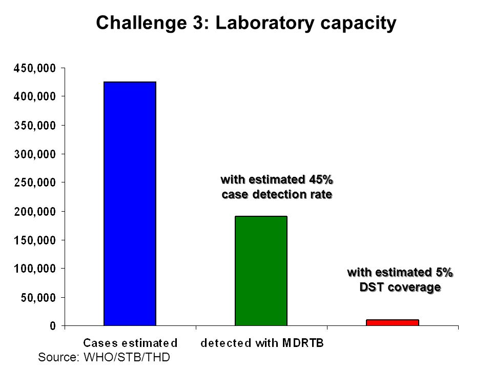 Challenge 3: Laboratory capacity with estimated 45% case detection rate with estimated 45% case detection rate with estimated 5% DST coverage with estimated 5% DST coverage Source: WHO/STB/THD
