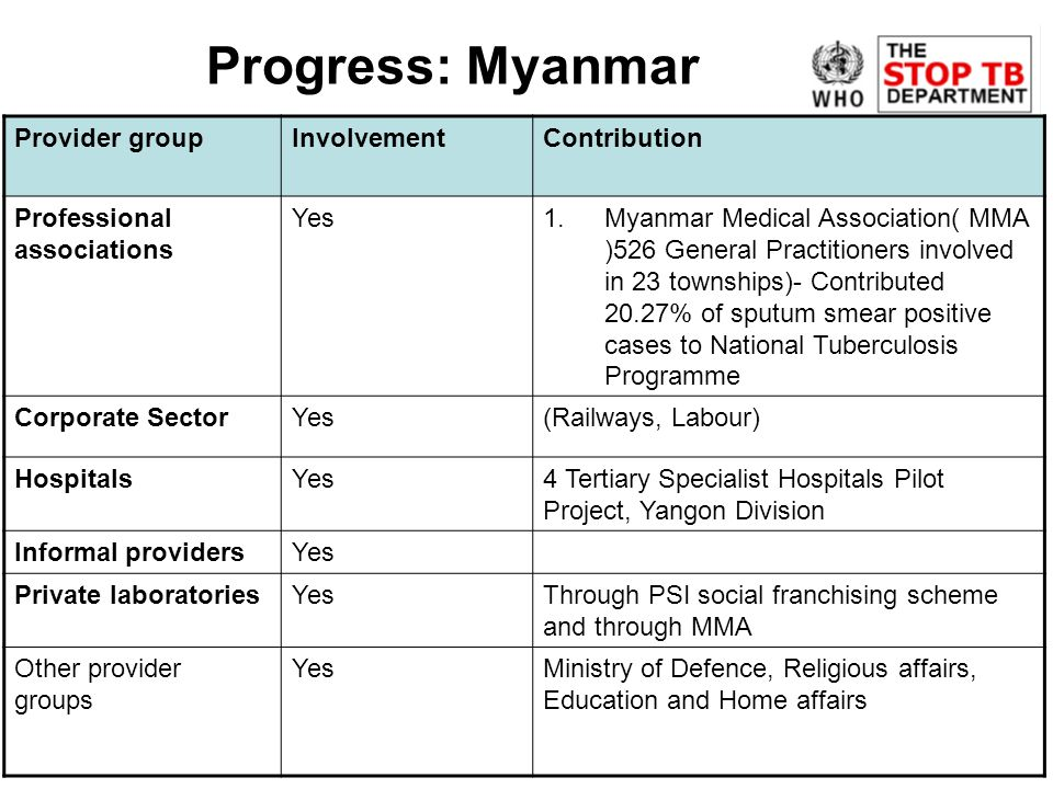 Progress: Myanmar Provider groupInvolvementContribution Professional associations Yes1.Myanmar Medical Association( MMA )526 General Practitioners involved in 23 townships)- Contributed 20.27% of sputum smear positive cases to National Tuberculosis Programme Corporate SectorYes(Railways, Labour) HospitalsYes4 Tertiary Specialist Hospitals Pilot Project, Yangon Division Informal providersYes Private laboratoriesYesThrough PSI social franchising scheme and through MMA Other provider groups YesMinistry of Defence, Religious affairs, Education and Home affairs