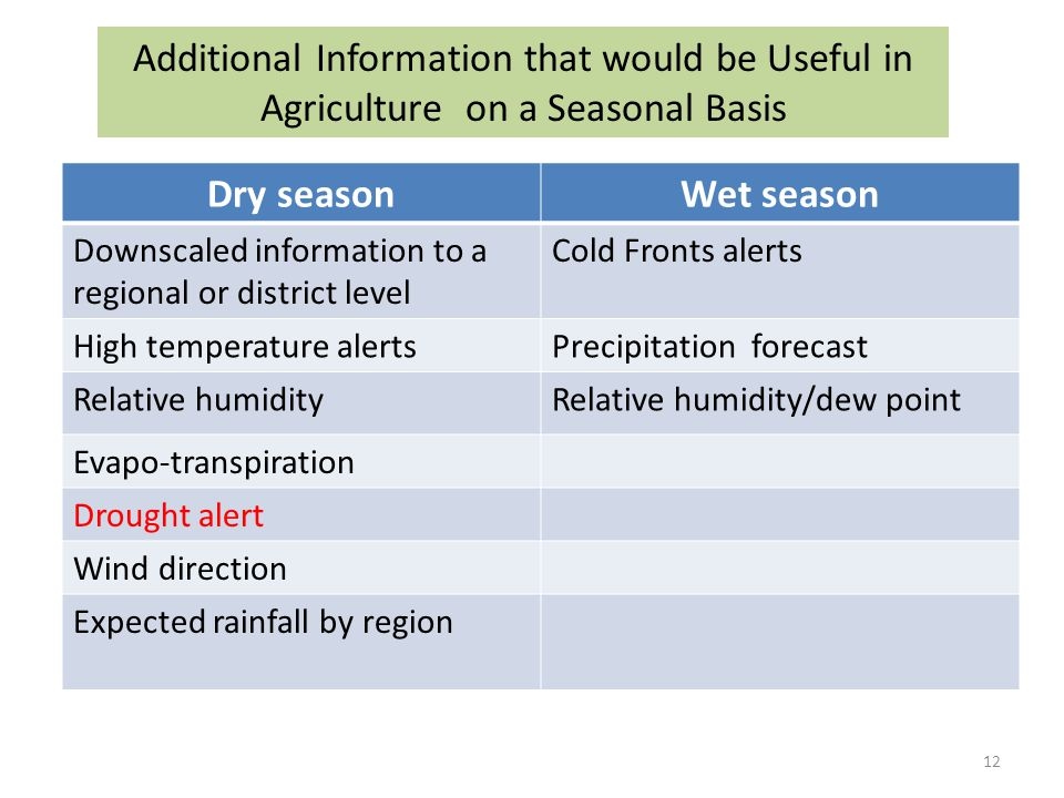 Additional Information that would be Useful in Agriculture on a Seasonal Basis Dry seasonWet season Downscaled information to a regional or district level Cold Fronts alerts High temperature alertsPrecipitation forecast Relative humidityRelative humidity/dew point Evapo-transpiration Drought alert Wind direction Expected rainfall by region 12