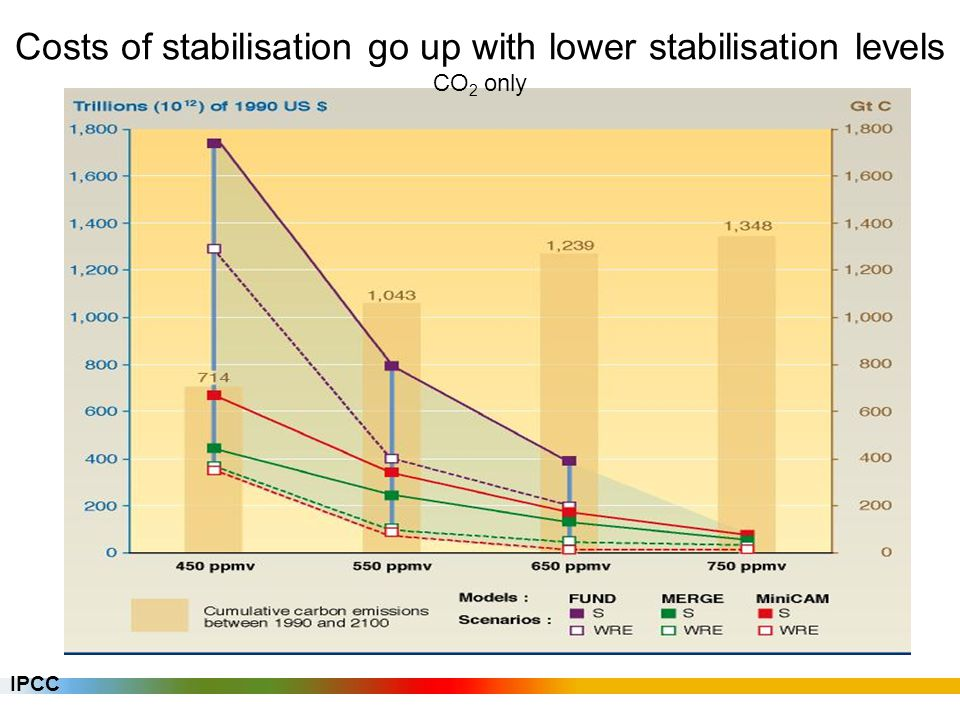 Costs of stabilisation go up with lower stabilisation levels CO 2 only IPCC