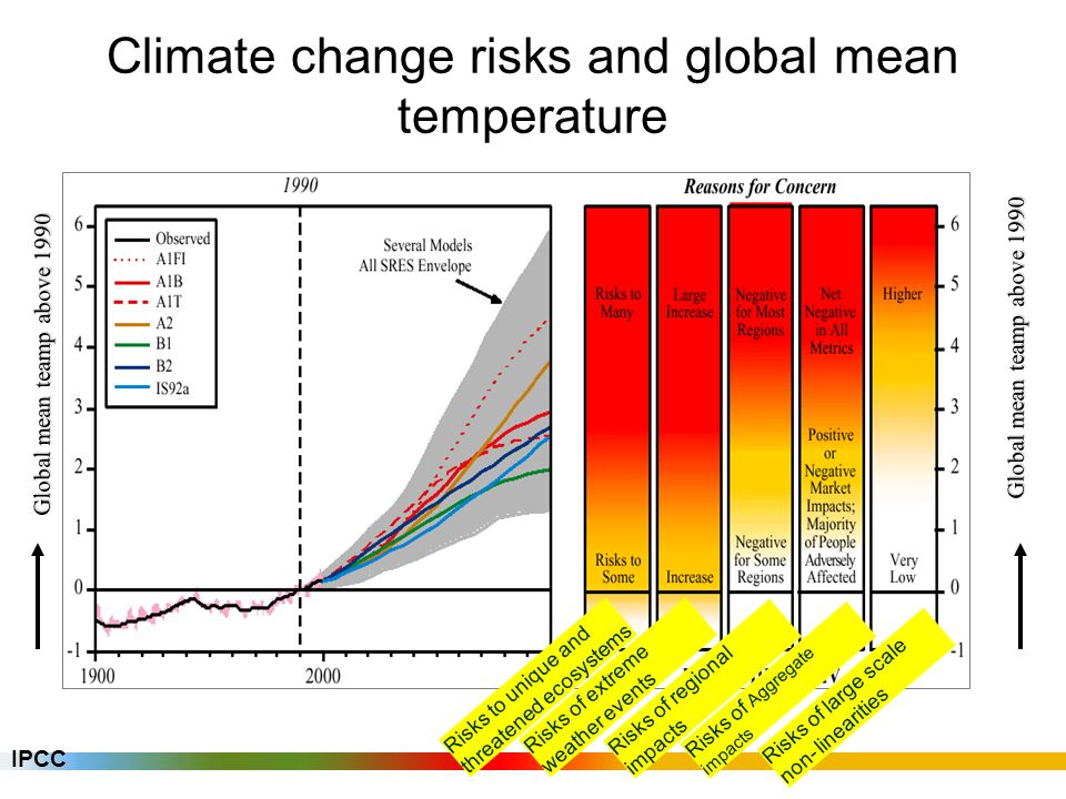 source: IPCC TAR Synthesis Report, 2001 Global mean temperature and stabilisation level IPCC