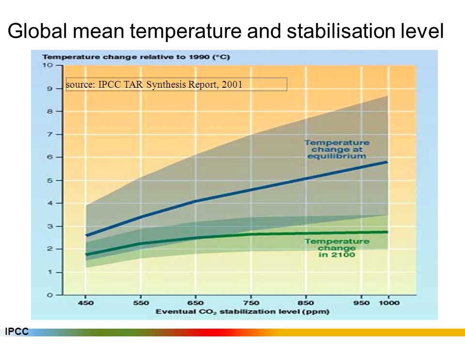 AR4: look for latest assessment of climate sensitivity >> relationship between GHG concentrations and global mean temperature climate change risks IPCC