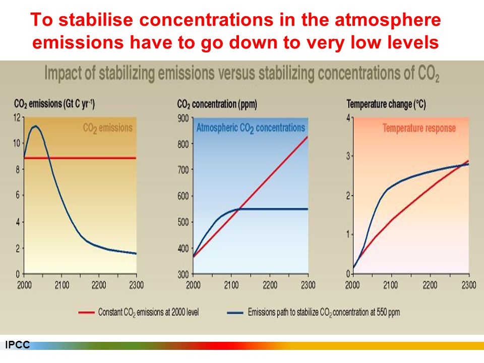 To stabilise concentrations in the atmosphere emissions have to go down to very low levels IPCC