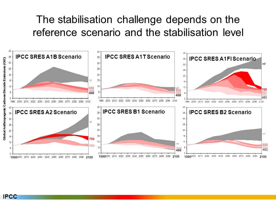 Emission reductions required for different stabilisation levels