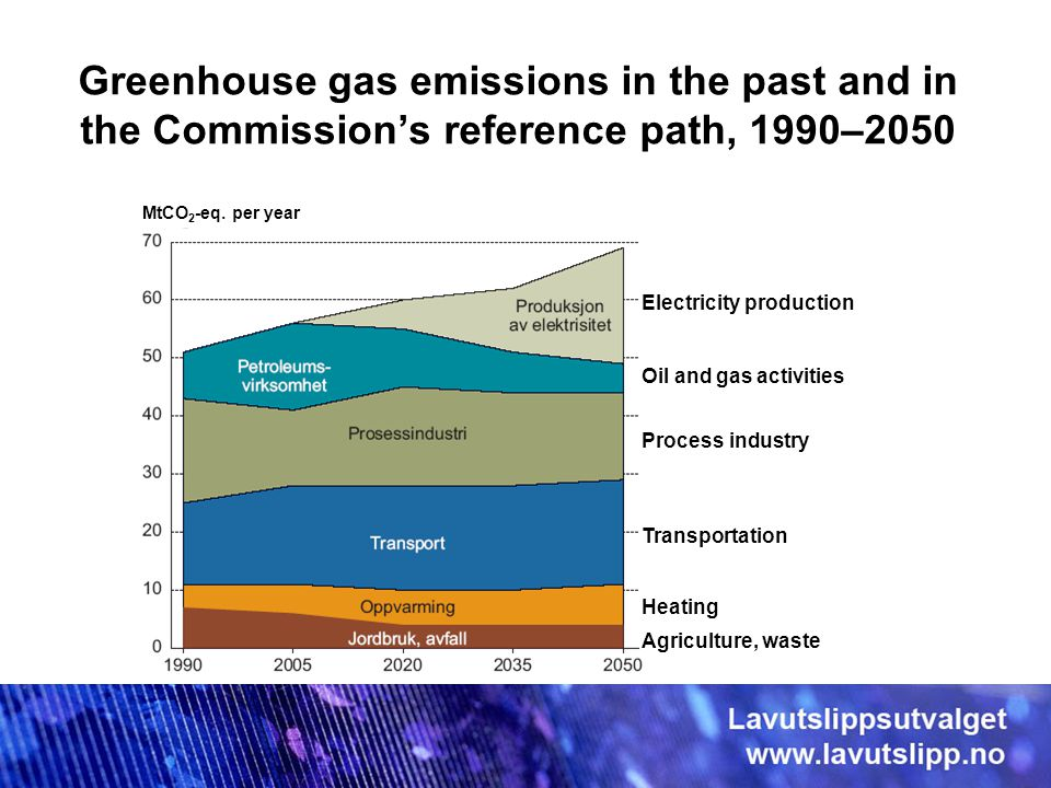 Greenhouse gas emissions in the past and in the Commission's reference path, 1990–2050 Electricity production Oil and gas activities Process industry