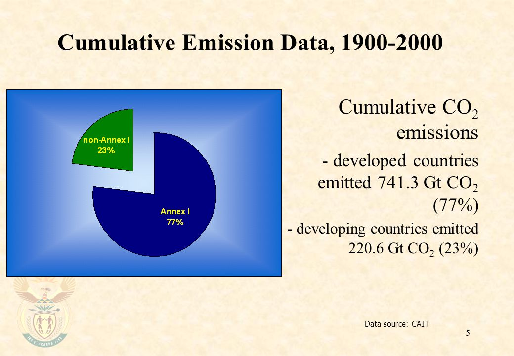 5 Cumulative Emission Data, Data source: CAIT Cumulative CO 2 emissions - developed countries emitted Gt CO 2 (77%) - developing countries emitted Gt CO 2 (23%)