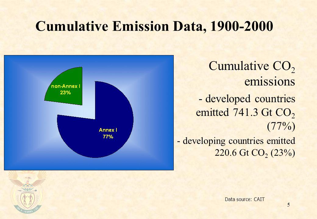 5 Cumulative Emission Data, 1900-2000 Data source: CAIT Cumulative CO 2 emissions - developed countries emitted 741.3 Gt CO 2 (77%) - developing countries emitted 220.6 Gt CO 2 (23%)