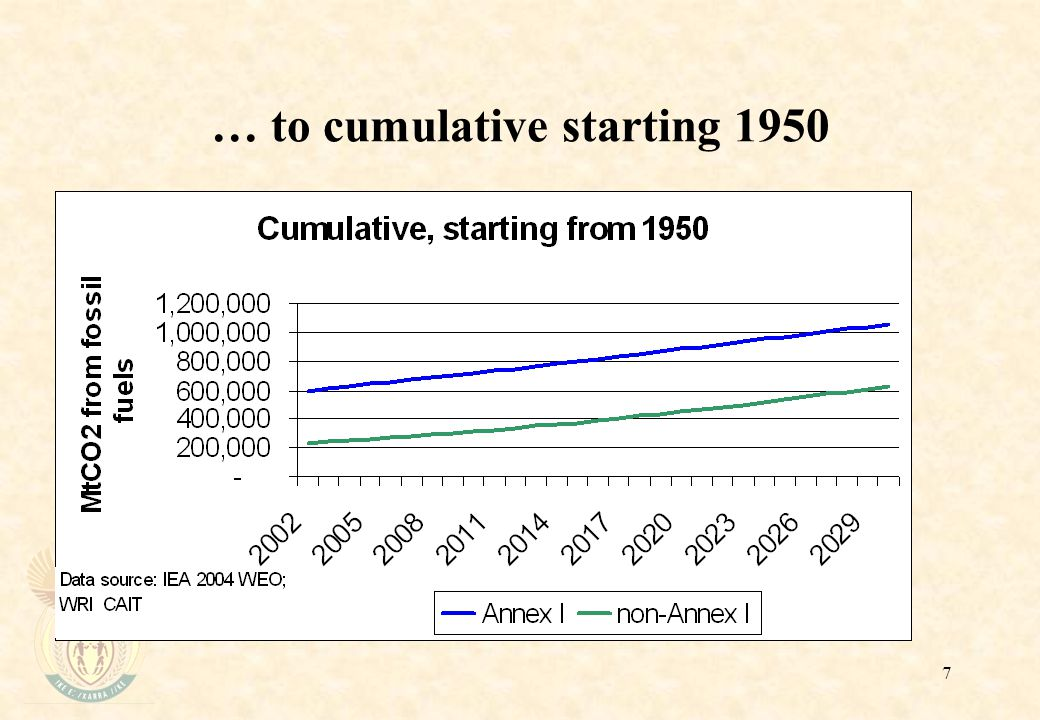 7 … to cumulative starting 1950