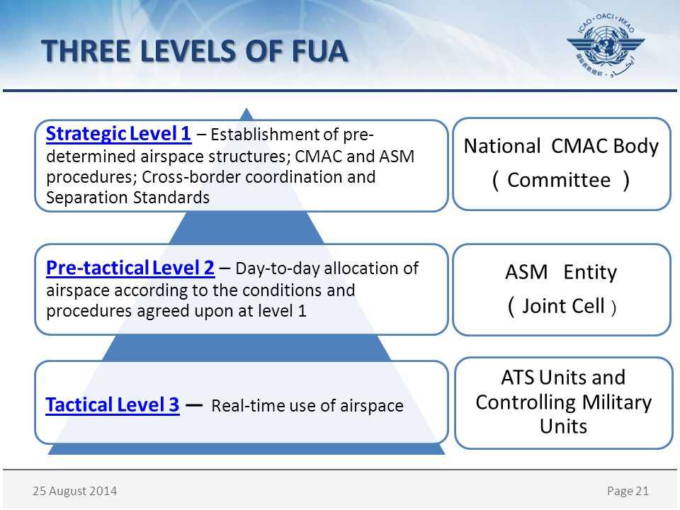 25 August 2014Page 21 THREE LEVELS OF FUA Strategic Level 1Strategic Level 1 – Establishment of pre- determined airspace structures; CMAC and ASM proc