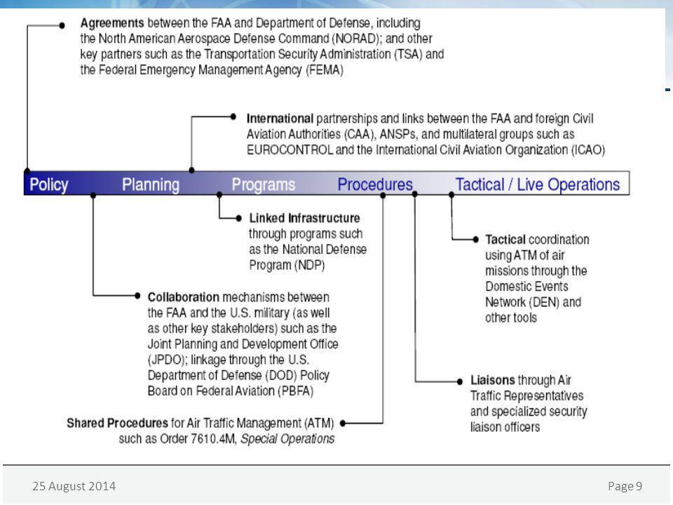 25 August 2014Page 10 Civil / Military Coordination U.S.