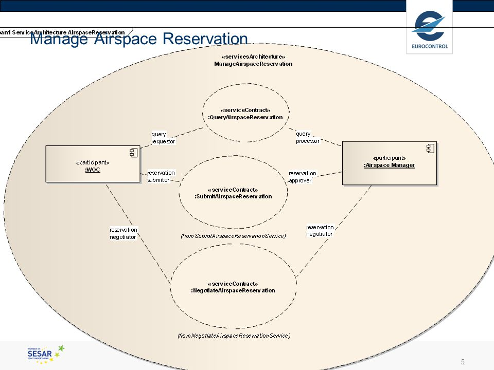 enter your presentation title5 Manage Airspace Reservation