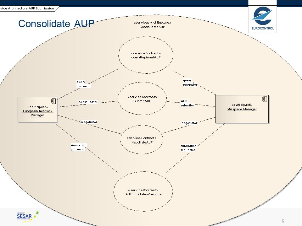 enter your presentation title6 Consolidate AUP