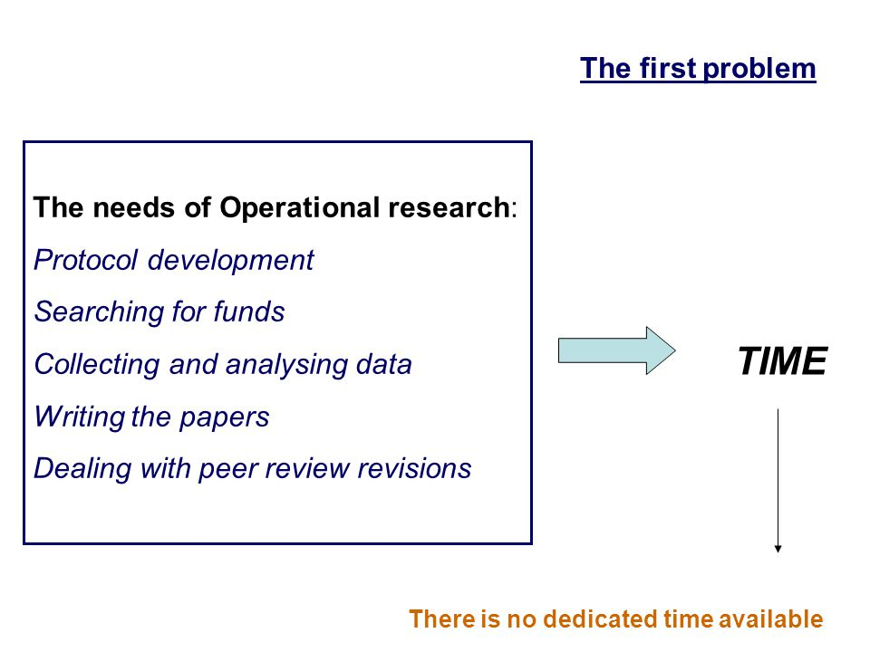 The needs of Operational research: Protocol development Searching for funds Collecting and analysing data Writing the papers Dealing with peer review revisions TIME There is no dedicated time available The first problem