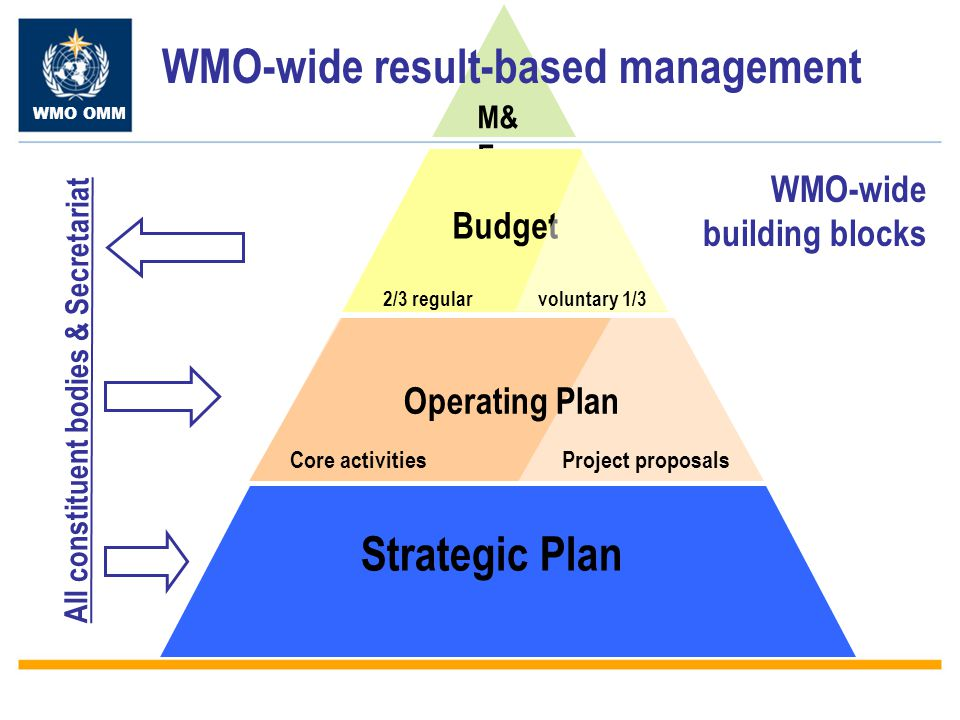 WMO OMM WMO-wide result-based management Strategic Plan Strategic Plan: concise policy document provides high-level strategic direction and most urgent and pressing priorities to address Global Societal Needs.