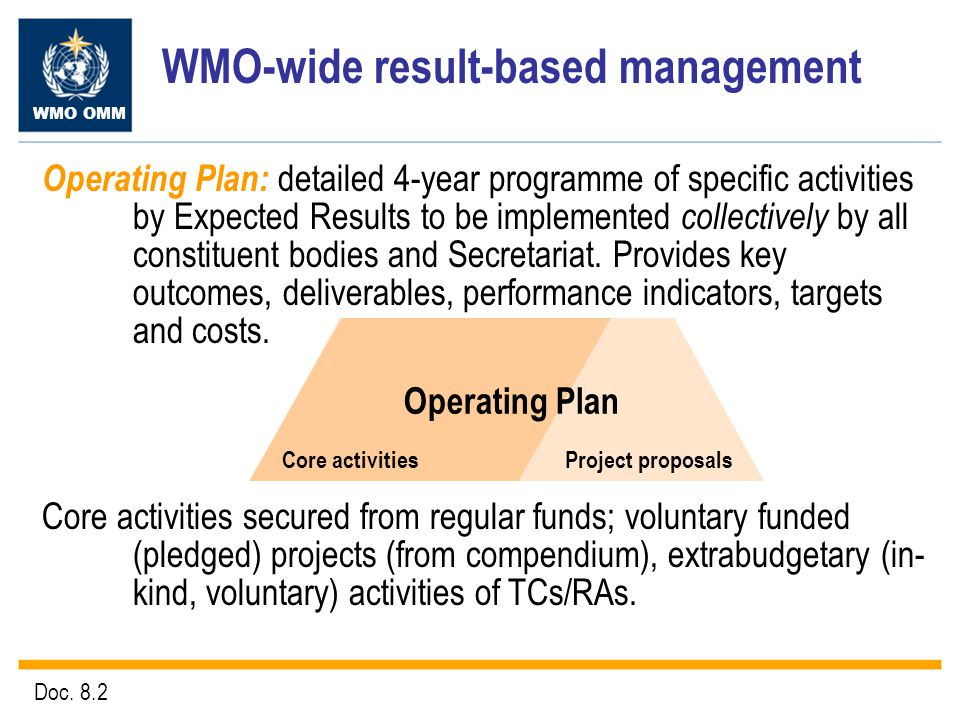 WMO OMM Operating Plan Core activities Project proposals WMO-wide result-based management Operating Plan: detailed 4-year programme of specific activities by Expected Results to be implemented collectively by all constituent bodies and Secretariat.