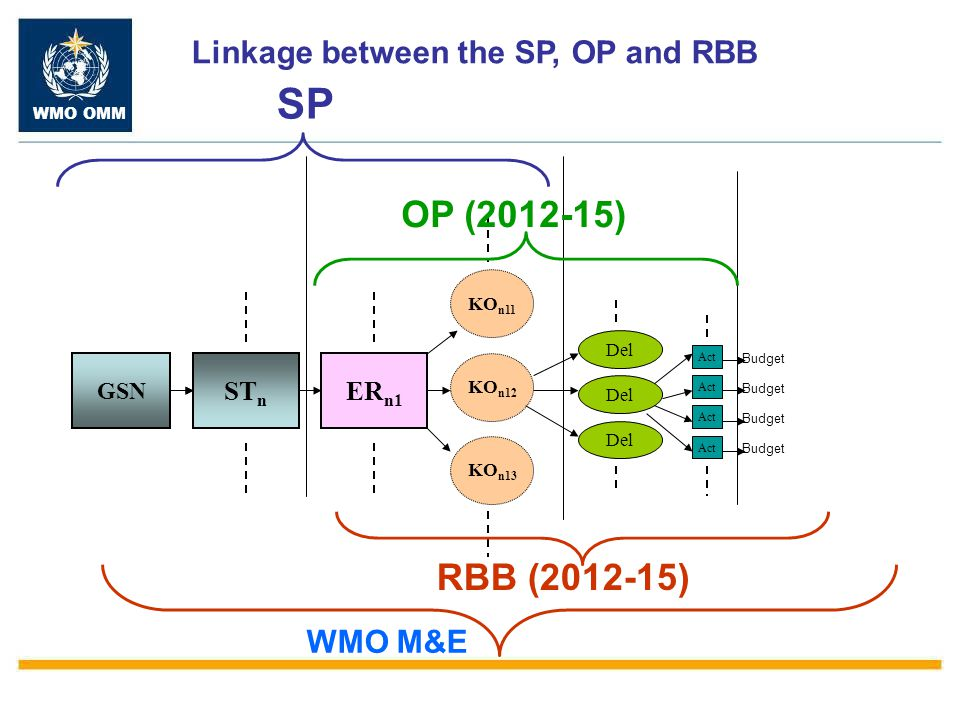 WMO OMM GSN ST n ER n1 KO n12 KO n11 KO n13 Del Act Budget SP OP (2012-15) RBB (2012-15) Linkage between the SP, OP and RBB WMO M&E