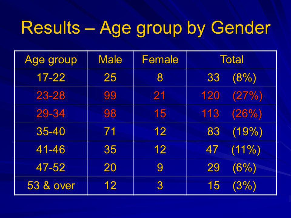 Results – Age group by Gender Age group MaleFemaleTotal (8%) (27%) (26%) (19%) 83 (19%) (11%) 47 (11%) (6%) 53 & over (3%)