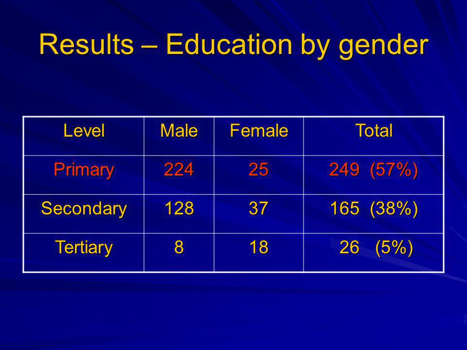 Results – Education by gender LevelMaleFemaleTotal Primary (57%) Secondary (38%) Tertiary (5%) 26 (5%)