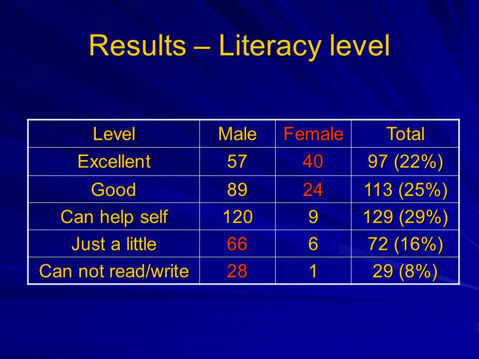 Results – Literacy level LevelMaleFemaleTotal Excellent5740 97 (22%) Good8924 113 (25%) Can help self 1209 129 (29%) Just a little 666 72 (16%) Can not read/write 281 29 (8%)