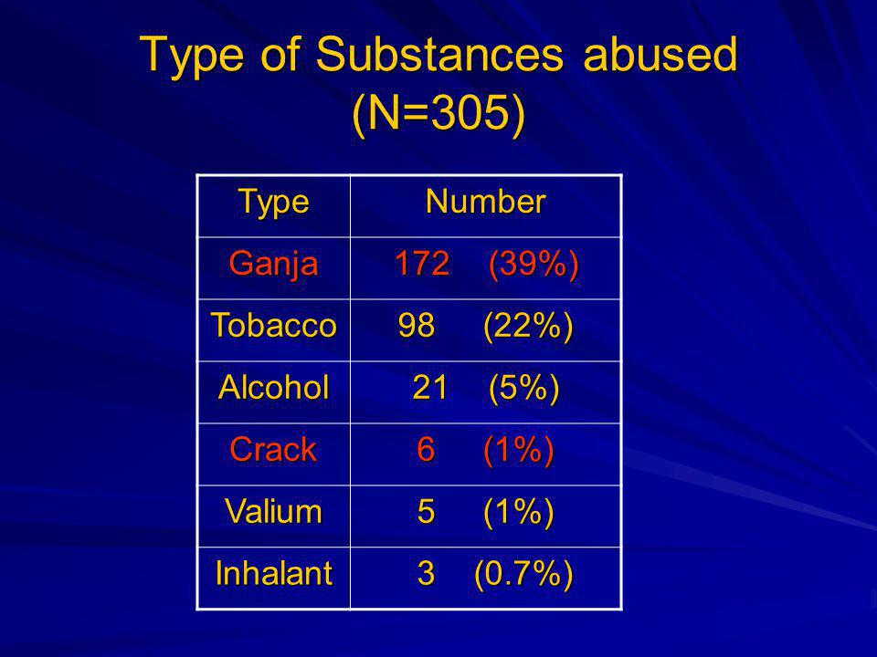 Type of Substances abused (N=305) TypeNumber Ganja 172 (39%) Tobacco 98 (22%) Alcohol 21 (5%) Crack 6 (1%) Valium 5 (1%) Inhalant 3 (0.7%) 3 (0.7%)