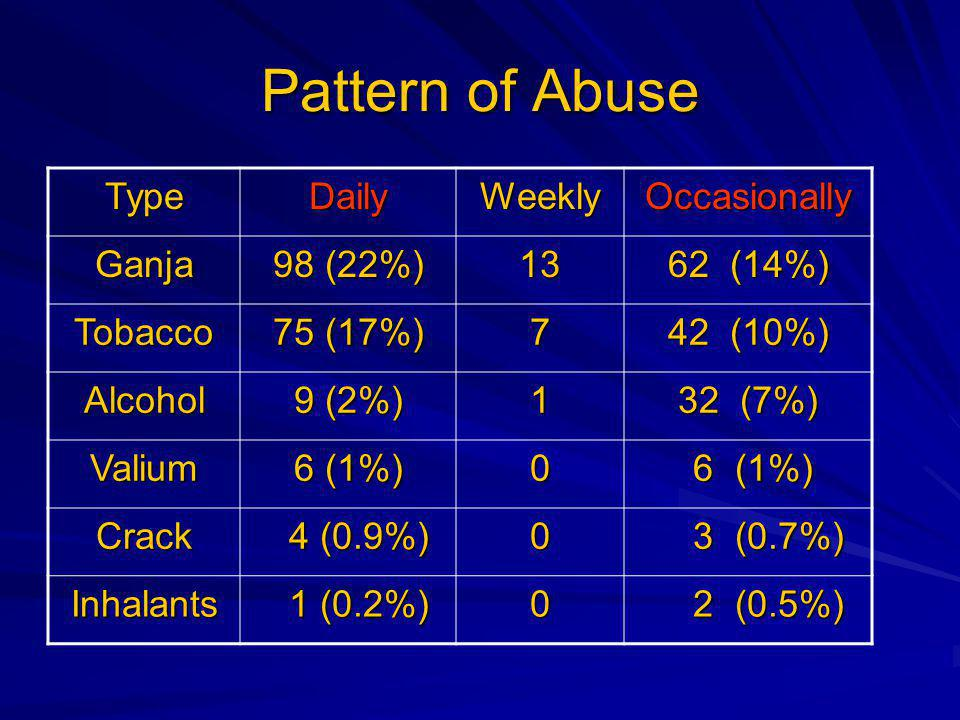 Pattern of Abuse TypeDailyWeeklyOccasionally Ganja 98 (22%) (14%) Tobacco 75 (17%) 7 42 (10%) Alcohol 9 (2%) 1 32 (7%) Valium 6 (1%) 0 6 (1%) 6 (1%) Crack 4 (0.9%) 4 (0.9%)0 3 (0.7%) 3 (0.7%) Inhalants 1 (0.2%) 1 (0.2%)0 2 (0.5%) 2 (0.5%)