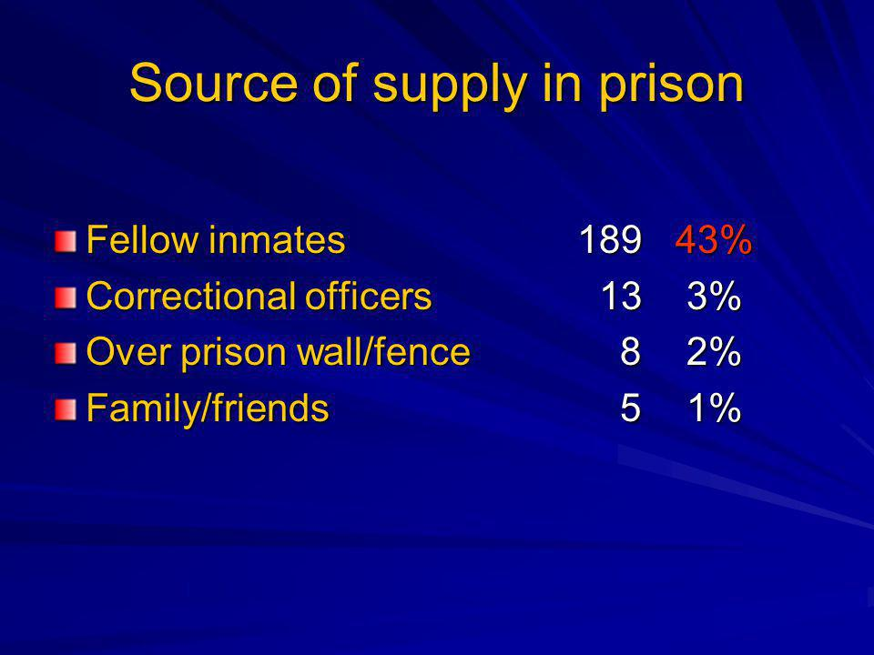 Source of supply in prison Fellow inmates189 43% Correctional officers 13 3% Over prison wall/fence 8 2% Family/friends 5 1%