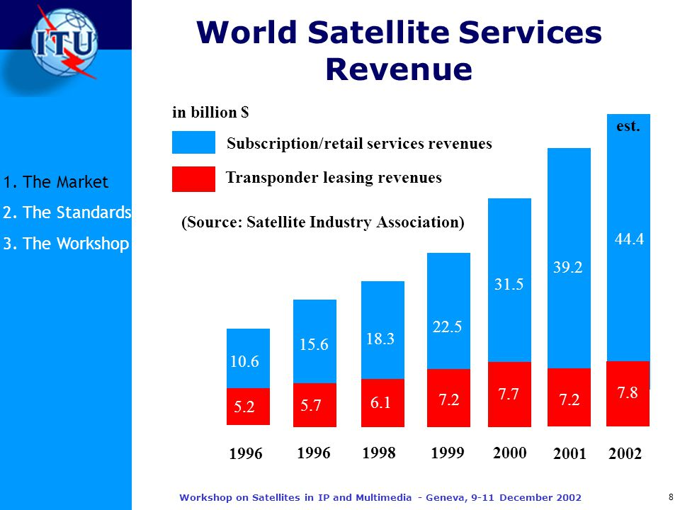 8 Workshop on Satellites in IP and Multimedia - Geneva, 9-11 December 2002 World Satellite Services Revenue 1.