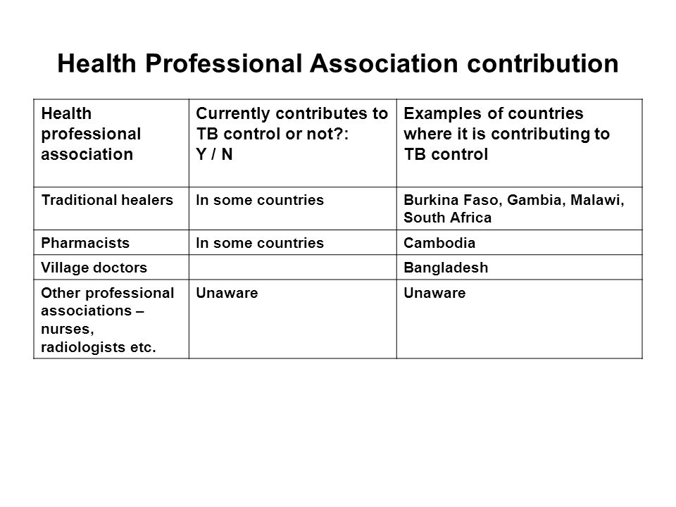 Health Professional Association contribution Health professional association Currently contributes to TB control or not?: Y / N Examples of countries
