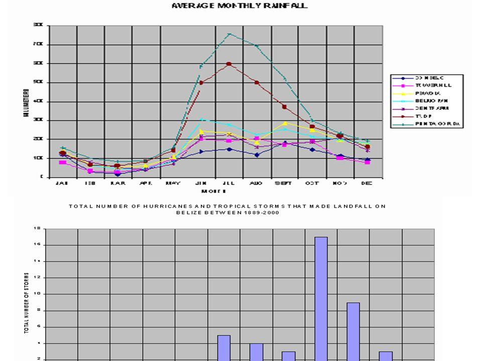 Climatological Information