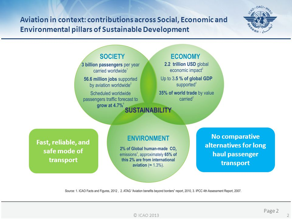 Page 2 Aviation in context: contributions across Social, Economic and Environmental pillars of Sustainable Development © ICAO 2013 Global Economy 2 Fa