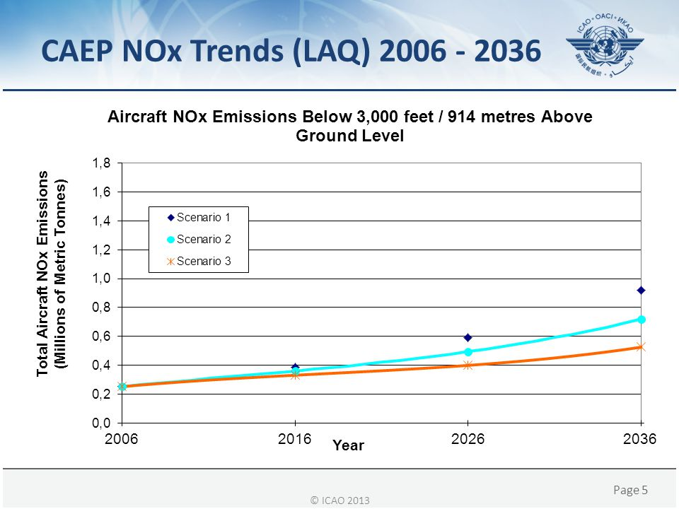 Page 6 Historic Trend in Fuel Efficiency © ICAO 2013