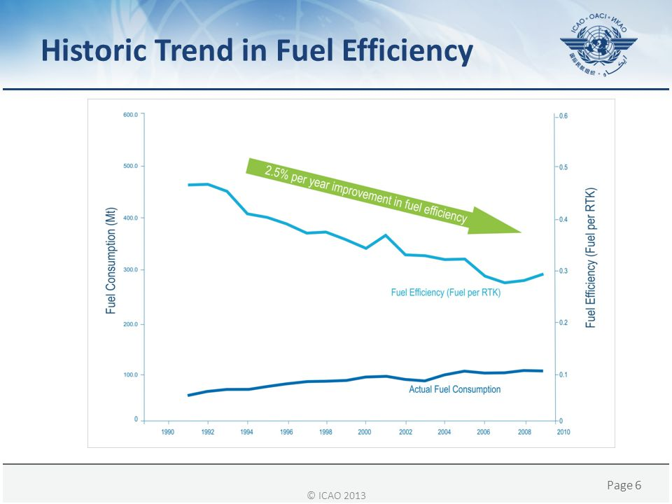 Page 7 Measuring Fuel Efficiency Changes ICAO CO 2 Reporting and Analysis System (ICORAS) – Requested by A37 – Integrates and verifies measured fuel consumption and RTK data from States with modelled results – For more information, see special presentation © ICAO 2013